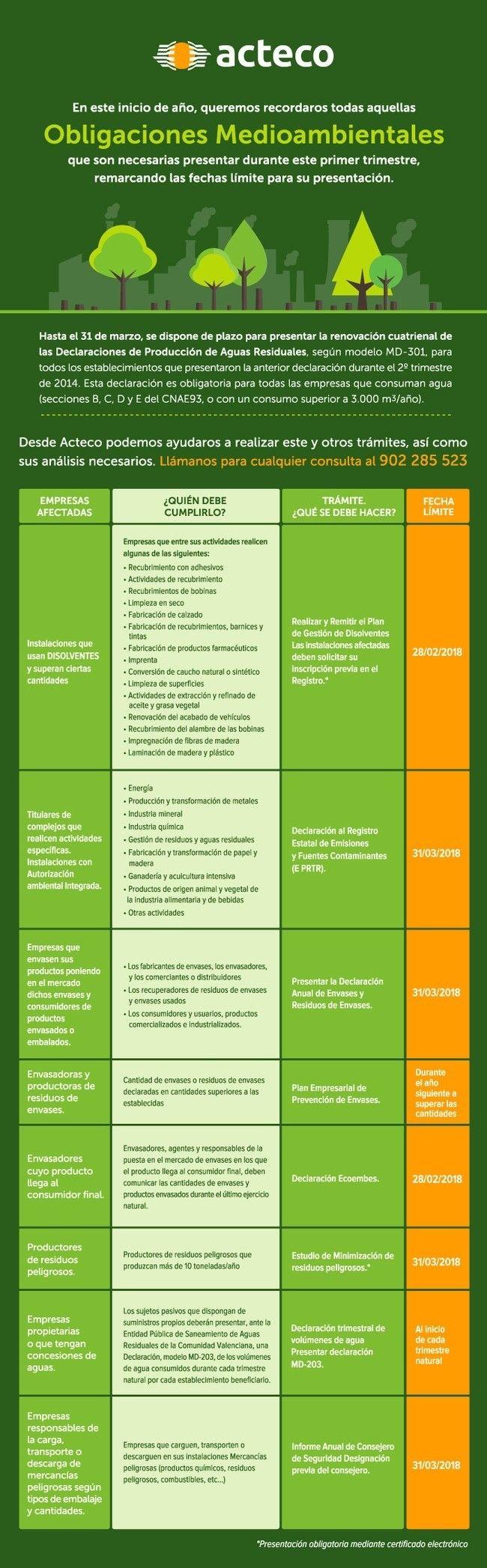 Obligaciones medioambientales de la empresa