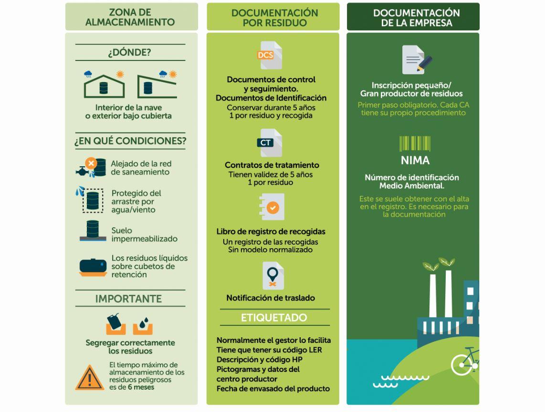 Como tratar los residuos generados por las empresas